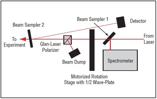 Using a Variable Attenuator to Control Power Output from