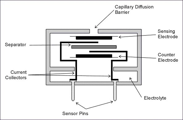 Using Electrochemical Gas Sensors for Detection of Carbon
