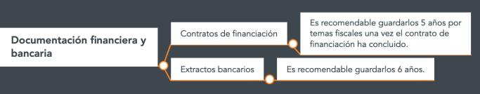 Cuanto tiempo guardar documentación financiera