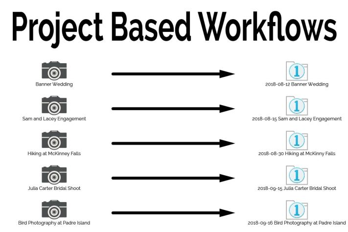 Setting Up Project Based Workflows - Web Cover Photo-50