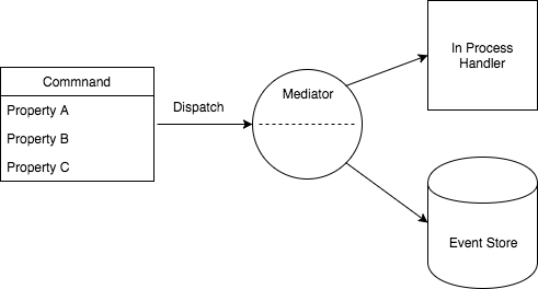 C# Cloud Application Architecture