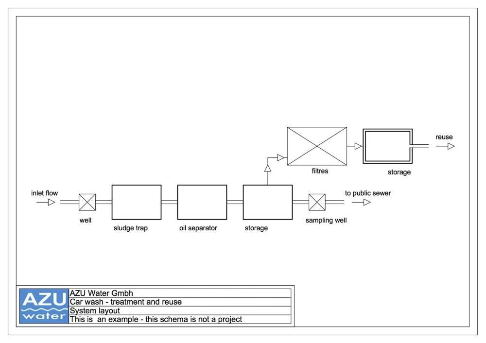 medium resolution of car wash diagram wiring diagram