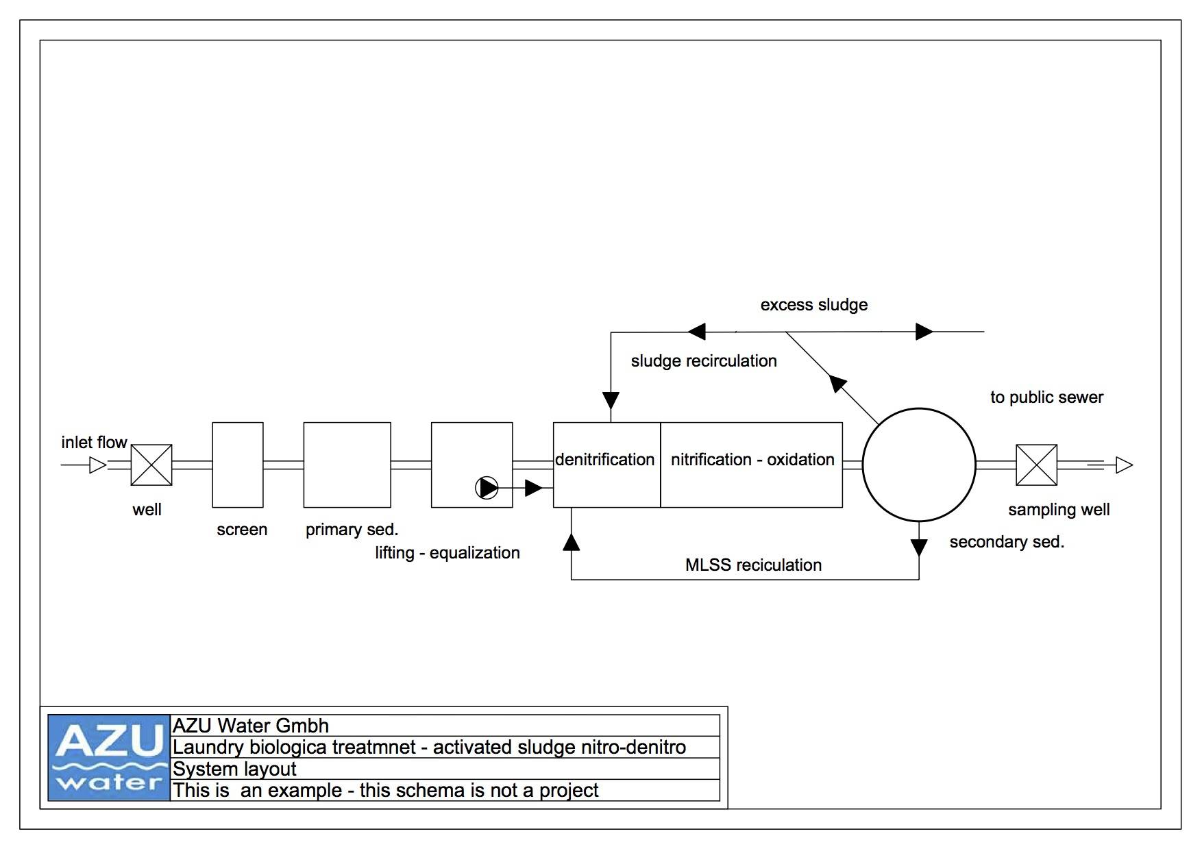 hight resolution of laundry wastewater treatment nitro denitro nitrogen removal