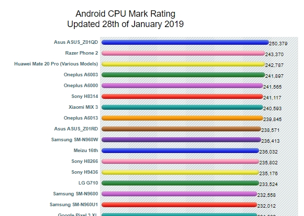 Android CPU mark rating 2019