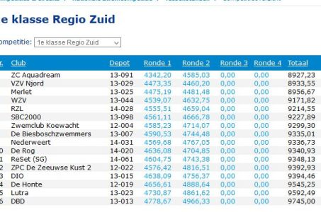 Tussenstand Competitie na ronde 2