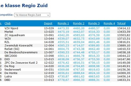 Tussenstand Competitie na ronde 3
