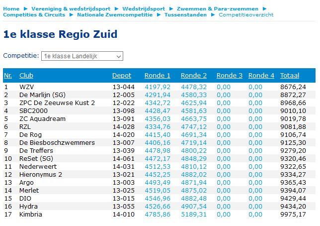 Tussenstand Zwemcompetitie 2019-2020 na ronde 2