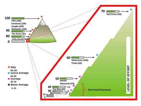 domain authority mountain
