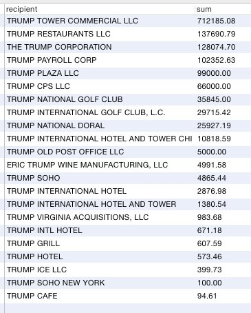 Trump expenses