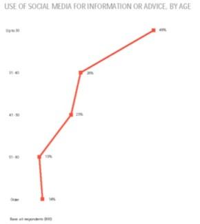 Source : Buyersphere 2012