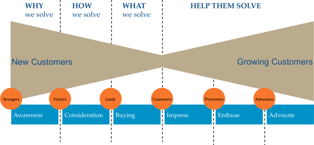 customer life-cycle