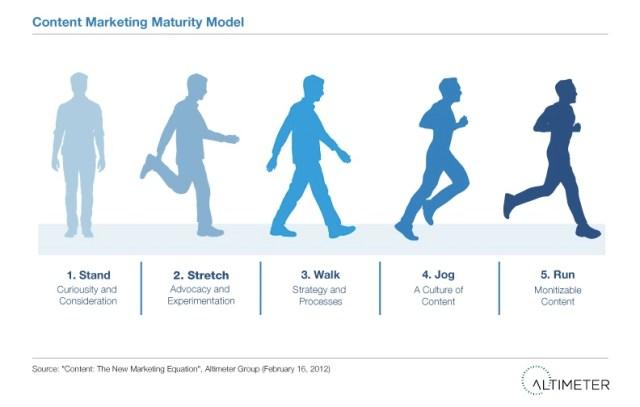 maturing your content marketing - Altimeter
