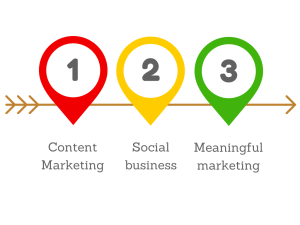 content marketing and social business