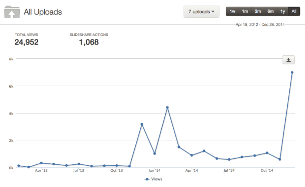 My slideshare history. Up and down...
