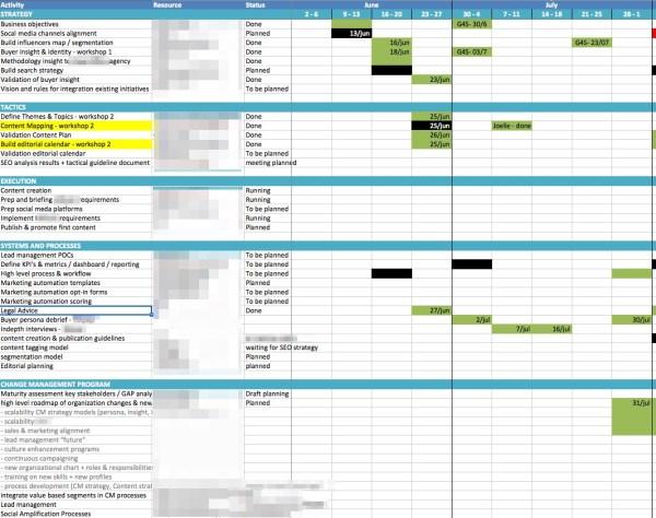 content-marketing-roadmap