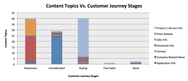 content topics vs customer journey stages