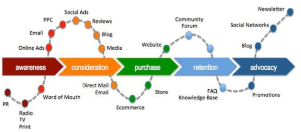buying journey - customer life cycle
