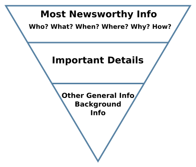 inverted content pyramid
