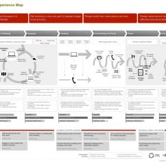 Food Process Flow Diagram Symbols 2002 Gmc Sonoma Stereo Wiring Organizing For The Digital Customer Journey | B2b Marketing Experiences