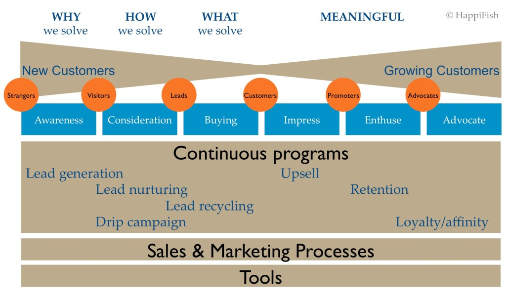 continous_marketing_programs