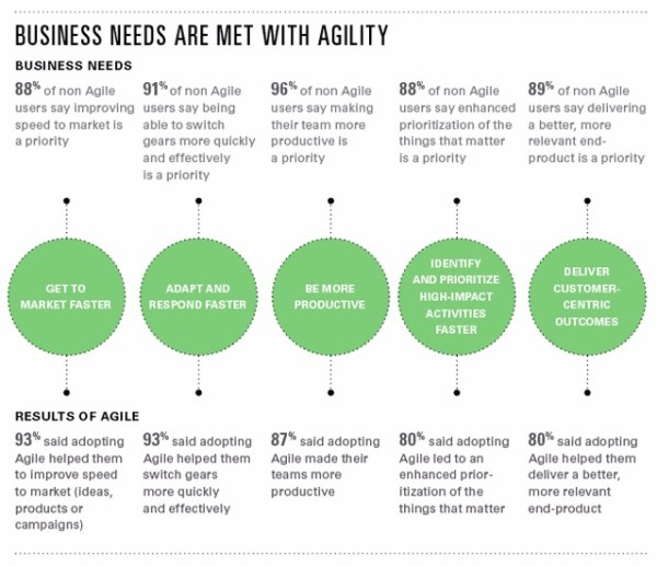 agile marketing operations - advantages