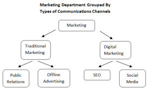 digital marketing organization - organized by channel