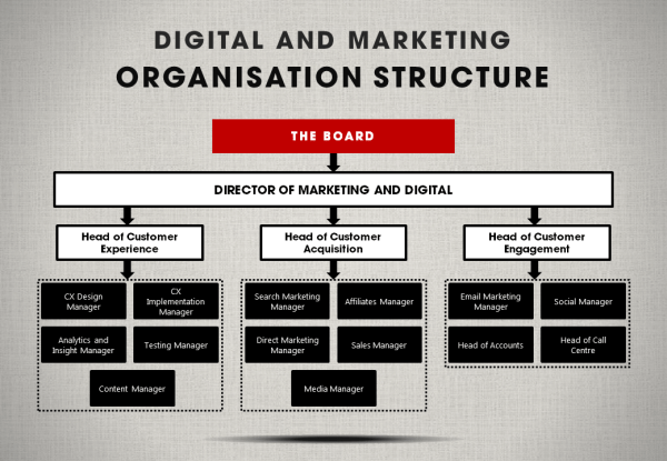 digital marketing organization - organized by customer journey