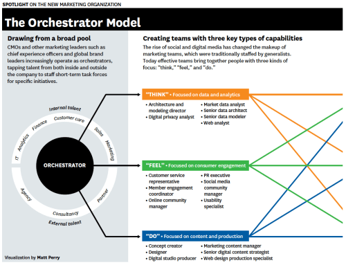 small resolution of the cmo s guide to digital marketing organization structures b2b marketing experiences