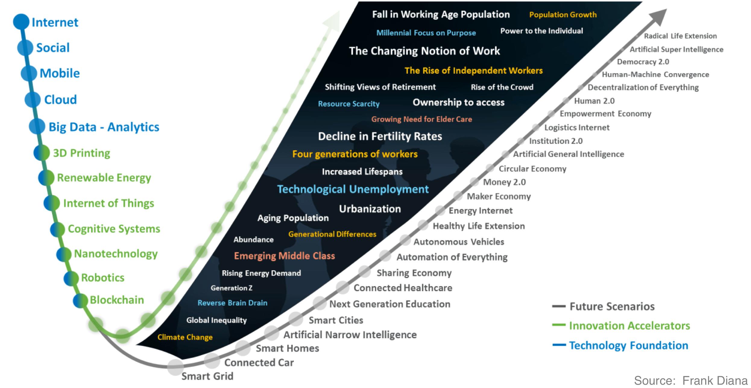Future scenarios_future business landscape_frank_diana