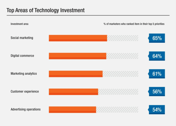 cmo-top-areas-of-investment-2016