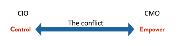 conflict-between-marketing-and-it
