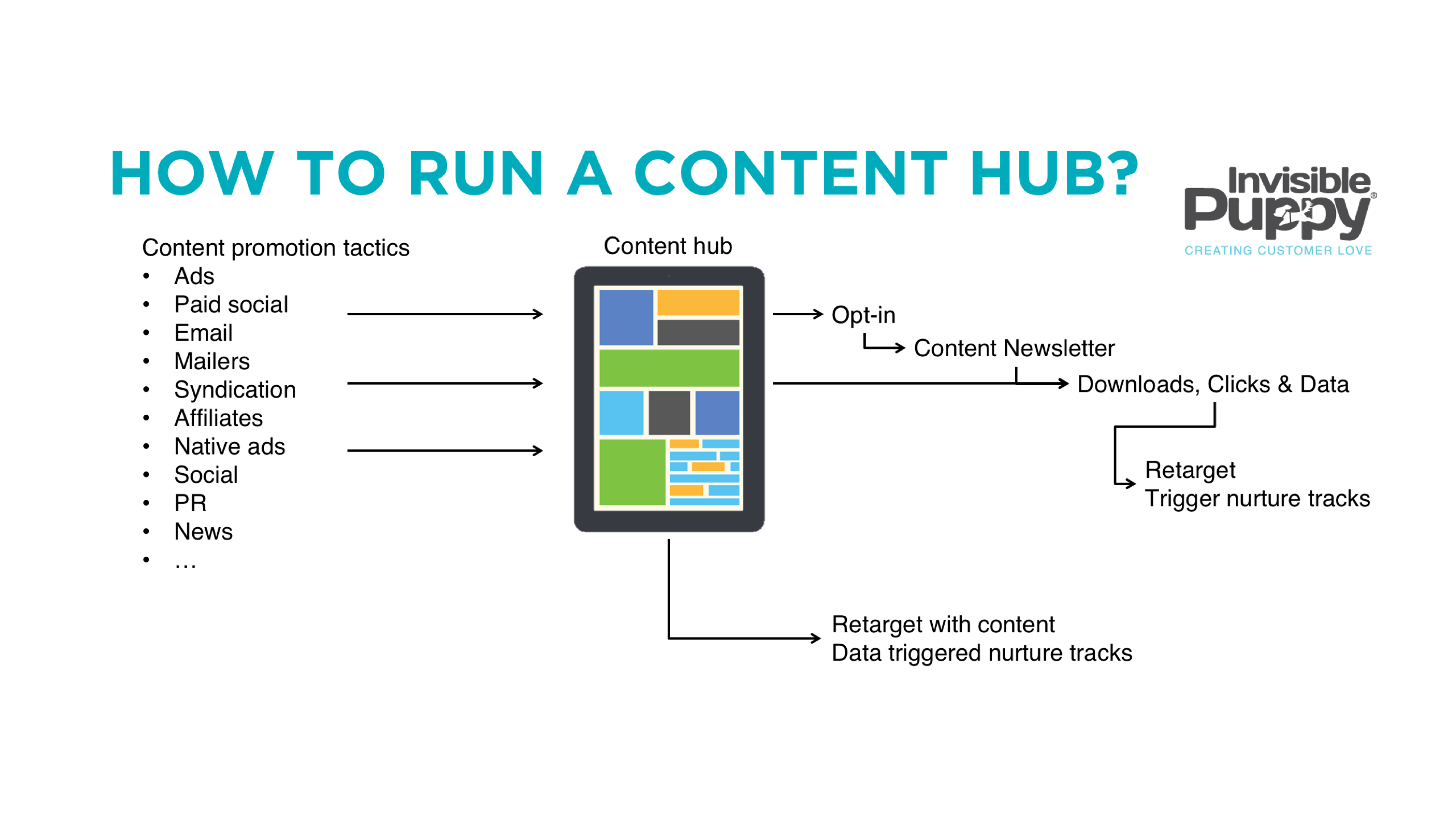 Target Benefit Hub >> How To Create And Execute A Content Hub Strategy B2b