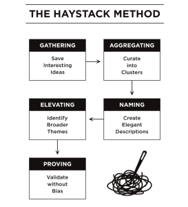 content curation - the haystack curation method
