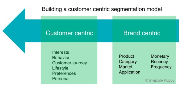 customer_centric_segmentation_model_for_personalized_marketing_experiences