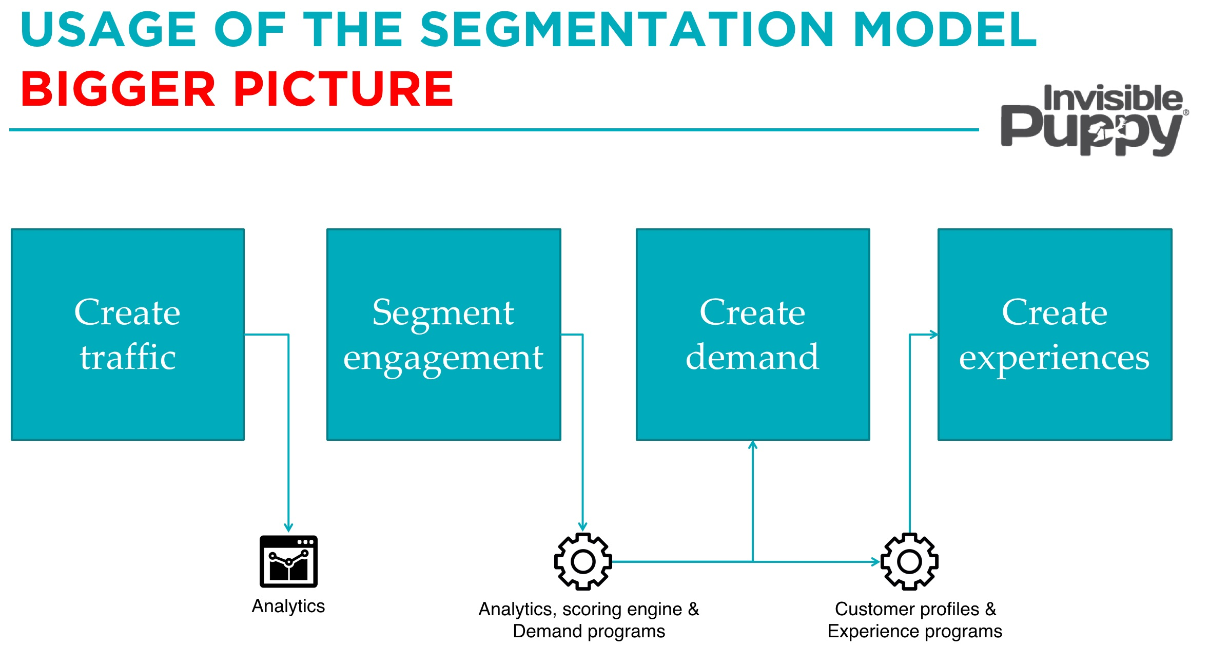 segmentation_model_how_to_personalization