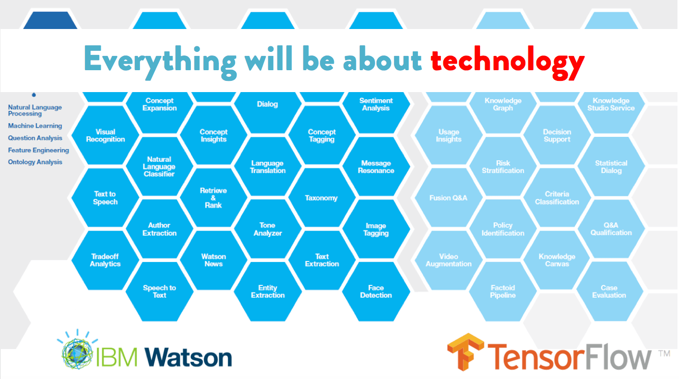 future marketing technology ibm watson google tensorflow