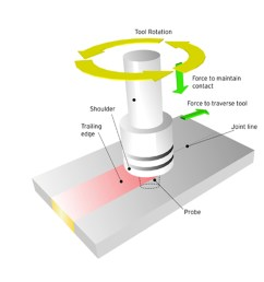 innovating welding via frictional heat friction stir welding [ 2000 x 1333 Pixel ]