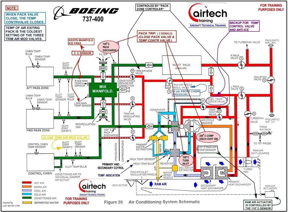 medium resolution of boeing 737 pilots notes international truck starter wiring diagram international truck ignition wiring diagram