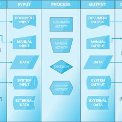 Example Sipoc Diagram Template Block Of Home Automation System How To Bring Suppliers And Customers