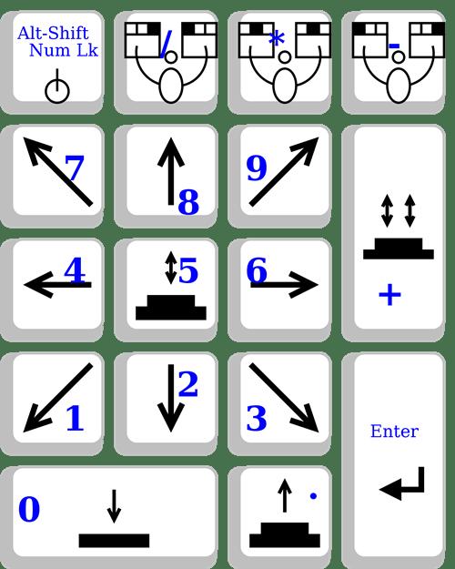 2000px-x_window_system_mousekeys_default_numpad_layout