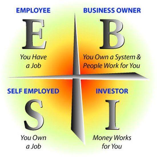 Business cash Flow quadrant-Rich Dad Poor Dad