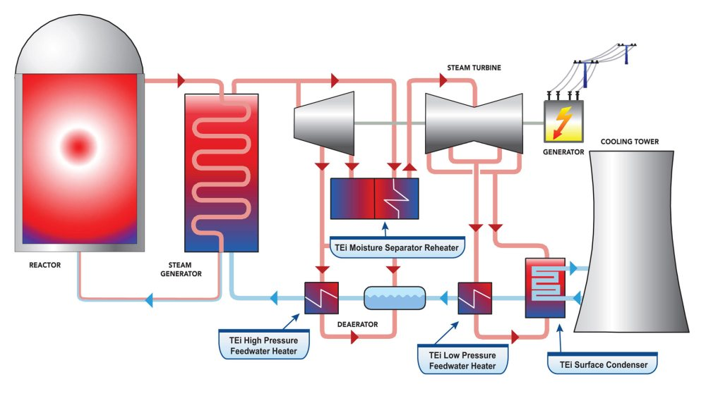 medium resolution of nuclear power plant