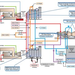 Simple Cycle Power Plant Diagram Evolution Branching Tree Combined Systems Heat Recovery Solutions Equipment Schematic Showing The Services And Products Babcock Offers