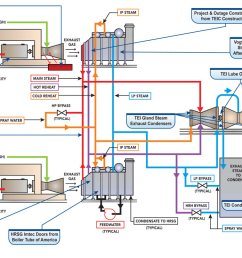 combined cycle plant schematic showing the services and products babcock power offers [ 1200 x 742 Pixel ]