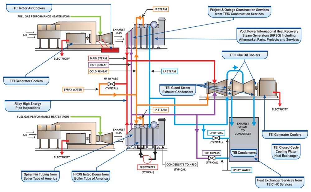medium resolution of combined cycle plant schematic showing the services and products babcock power offers
