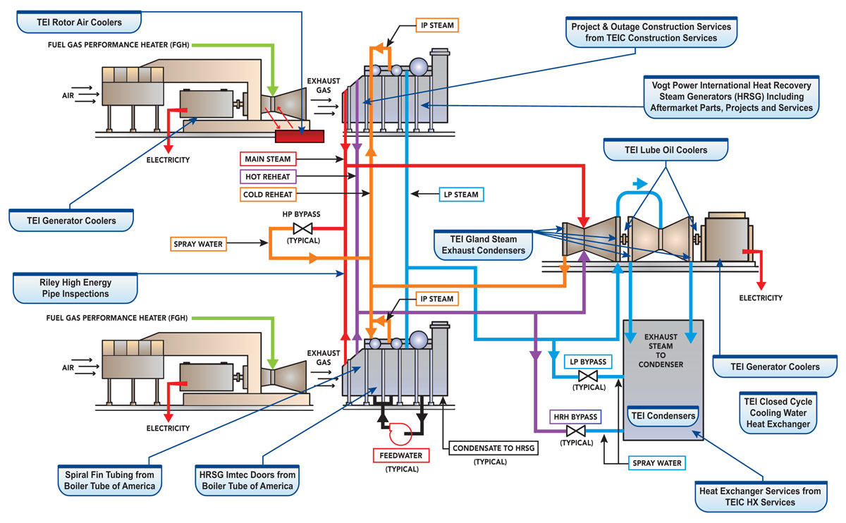hight resolution of combined cycle plant schematic showing the services and products babcock power offers