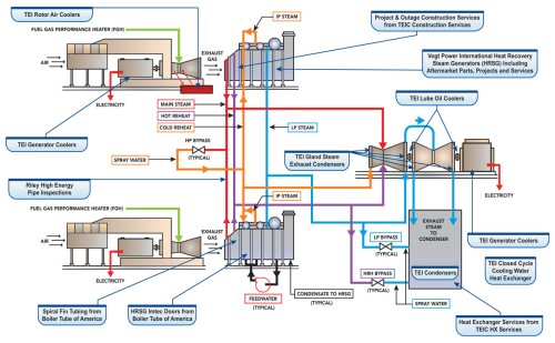 small resolution of combined cycle plant schematic showing the services and products babcock power offers