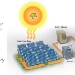 How Solar Power Works Diagram Discovery 2 Electric Window Wiring Powered Town Babcock Ranch Florida
