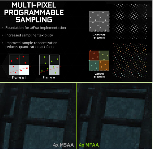 By alternating AA sample patterns both temporally and spatially, 4x MFAA has the performance cost of 2x MSAA, with image quality equivalent to 4x MSAA.