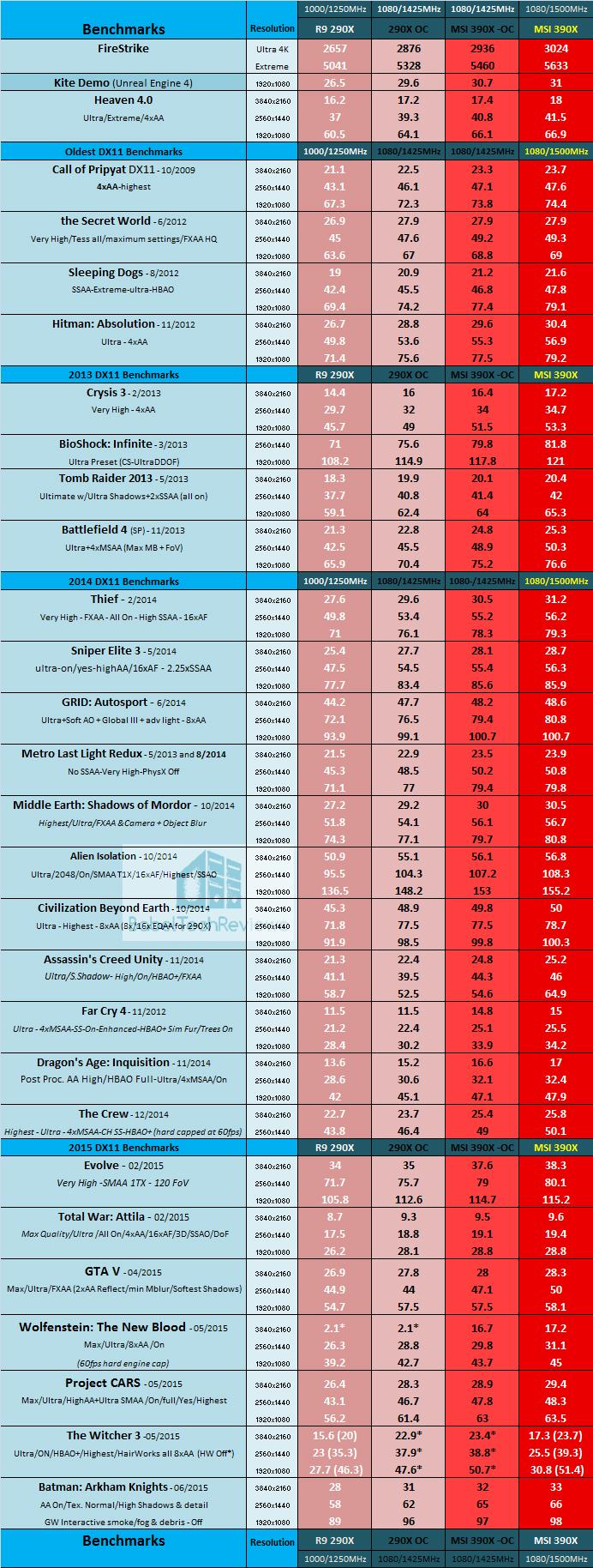 The MSI R9 390X Gaming 8G vs  290X vs  GTX 980 - Page 5 of 6